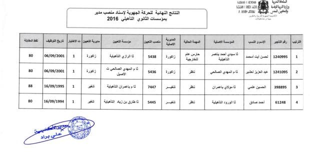 النتائج النهائية للحركة الجهوية الخاصة باسناد منصب مدير بالسلكين الثانوي والاعدادي