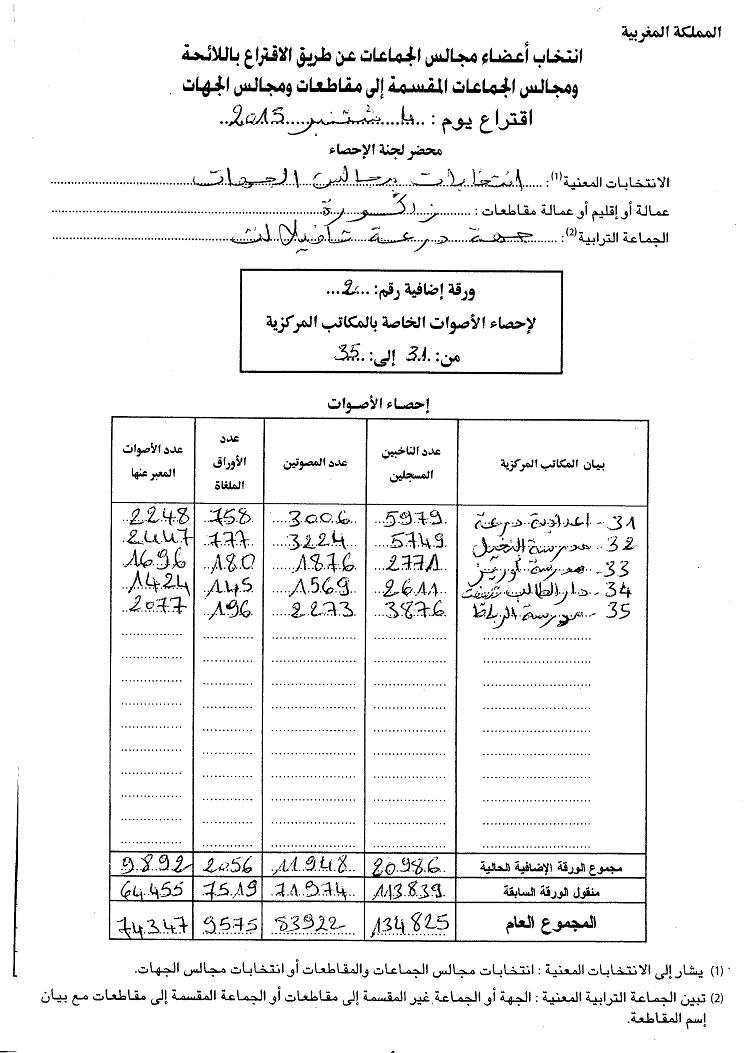 العدالة والتنمية في مقدمة نتائج انتخاب أعضاء مجلس جهة درعة تفلالت بإقليم زاكورة
