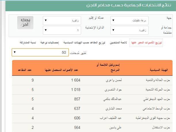 وزارة الداخلية تنشر النتائج التفصيلية لإنتخابات الـ4 من شتنبر 2015