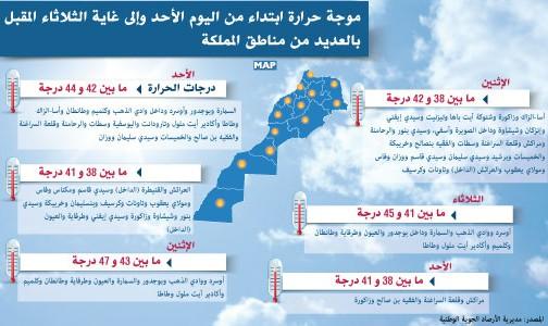 موجة حرارة ابتداء من يوم الأحد وإلى غاية الثلاثاء المقبل بالعديد من مناطق المملكة و زاكورة ضمن لائحة